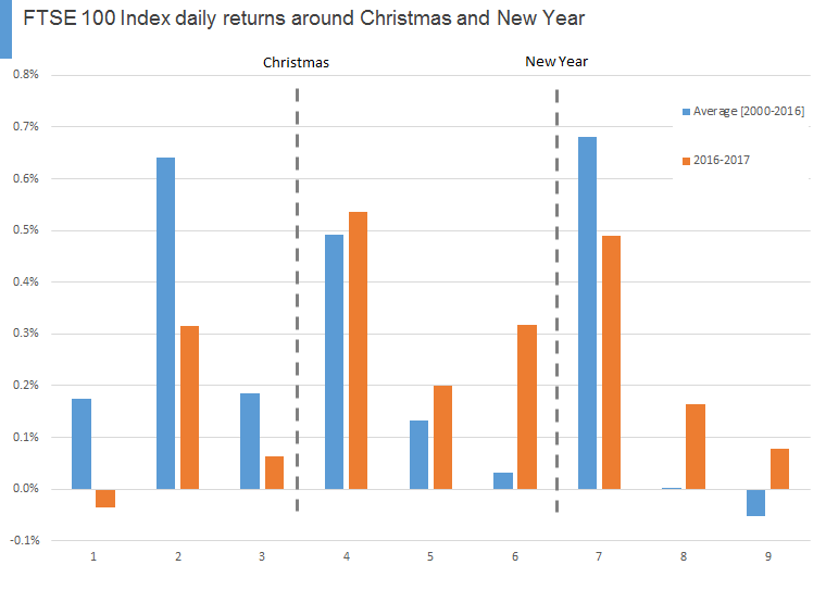FTSE 100 Index daily returns around Christmas and New Year [2017]
