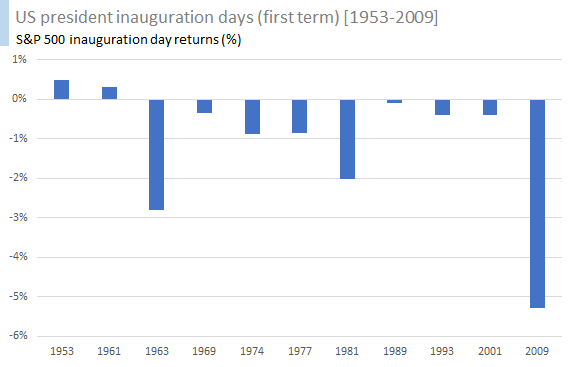 US president inauguration days (first term) [1953-2009] 1