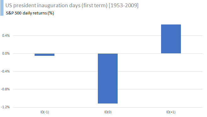 US president inauguration days (first term) [1953-2009] 3