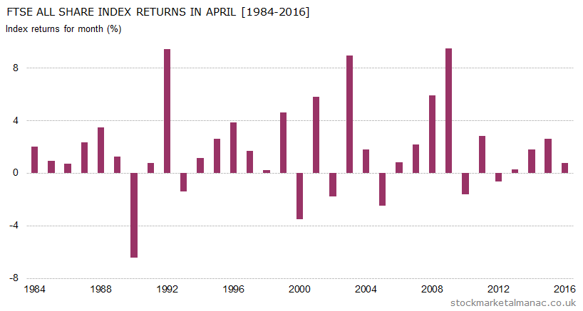 Monthly returns of FTSE All Share Index - April (1984-2016)