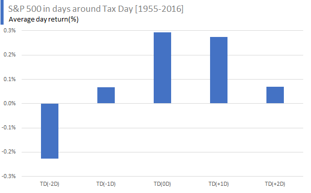 S&P 500 in days around Tax Day [1955-2016] - Average day return
