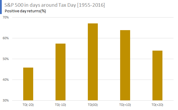 S&P 500 in days around Tax Day [1955-2016] - Positive day returns