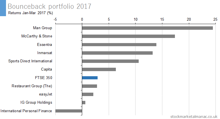 Bounceback portfolio 2017 Returns Jan-Mar 2017