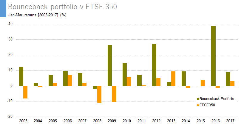 Bounceback portfolio v FTSE 350 - Jan-Mar returns [2003-2017]