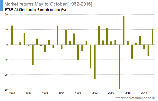 Market returns May to October [1982-2016]