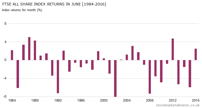 Monthly returns of FTSE All Share Index - June (1984-2016)