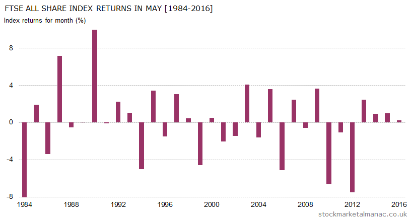 Monthly returns of FTSE All Share Index - May (1984-2016)