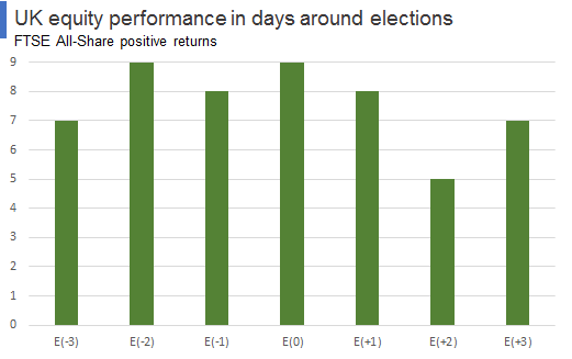 UK equity performance in days around elections - positive returns