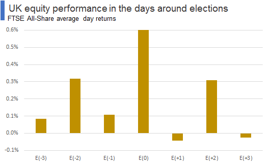 UK equity performance in the days around elections (average returns)