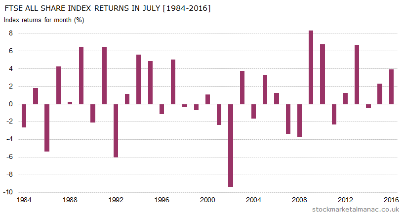 Monthly returns of FTSE All Share Index - July (1984-2016)