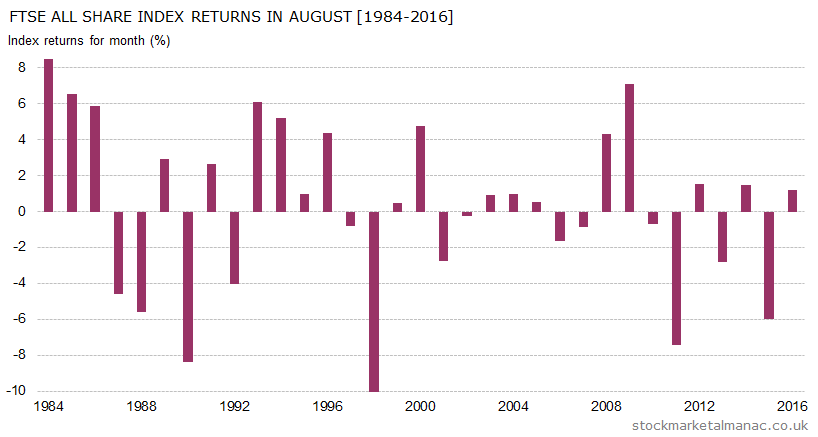 Monthly returns of FTSE All Share Index - August (1984-2016)