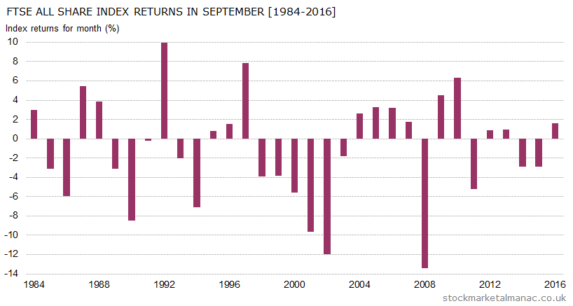 Monthly returns of FTSE All Share Index - September (1984-2016)