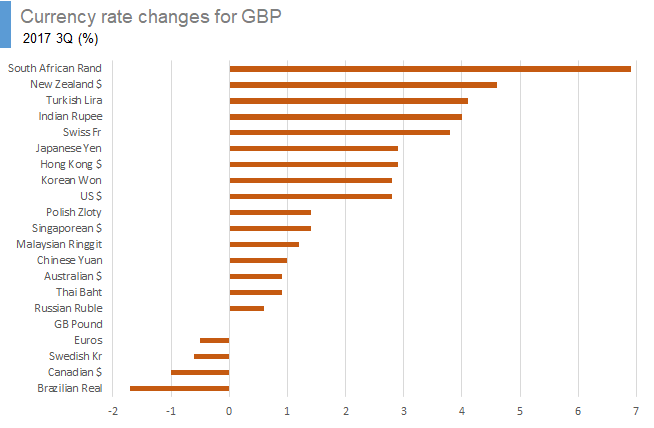 GBP forex rates 3Q 2017