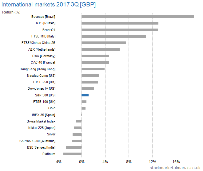 International markets 2017 3Q [GBP] returns