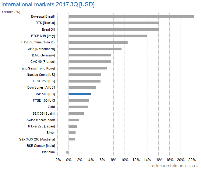International markets 2017 3Q [USD] returns