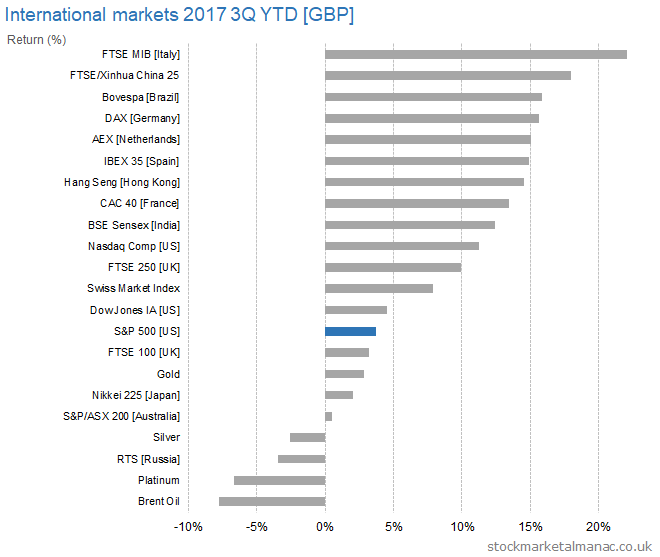 International markets 2017 3Q YTD [GBP] returns