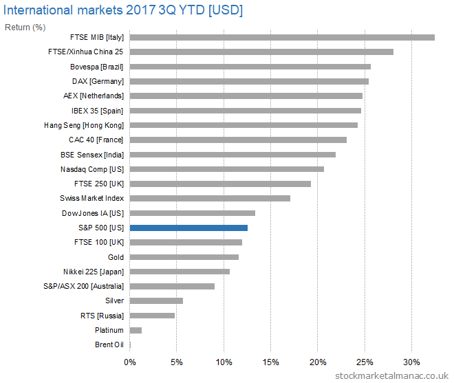 International markets 2017 3Q YTD [USD] returns