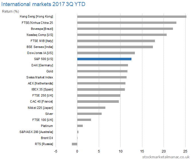 International markets 2017 3Q YTD returns