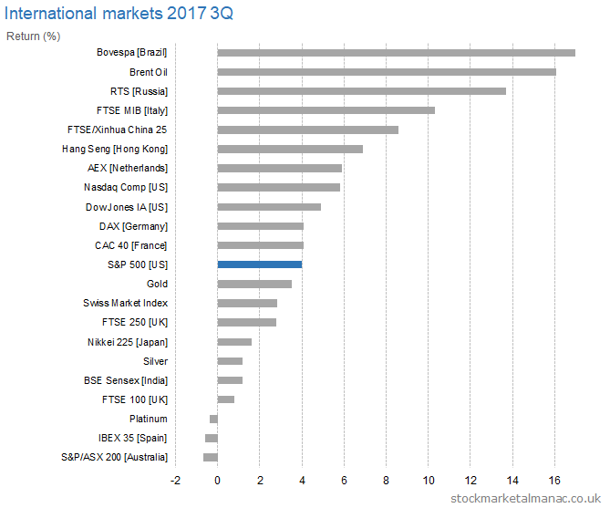 International markets 2017 3Q returns