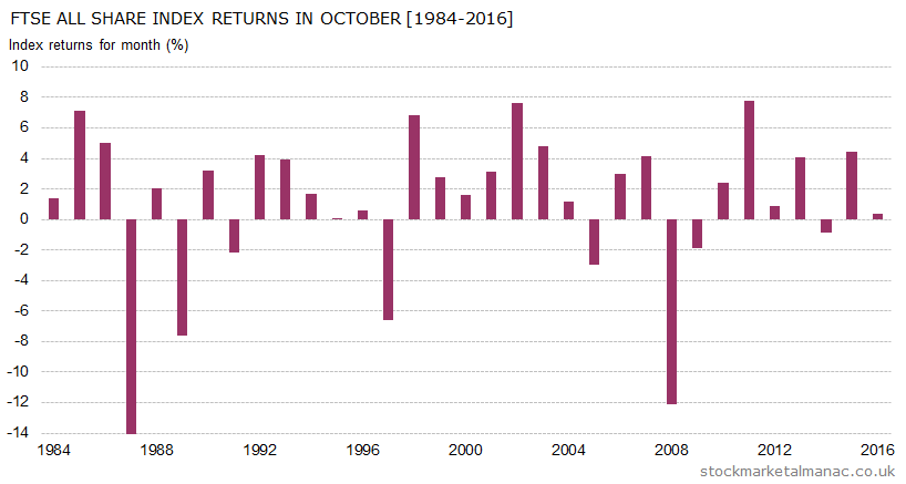 Monthly returns of FTSE All Share Index - October (1984-2016)