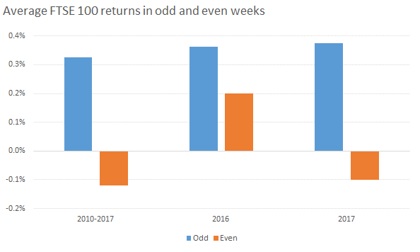 Average FTSE 100 returns in odd and even weeks