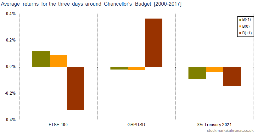 Average returns for the three days around Chancellor's Budget [2000-2017]