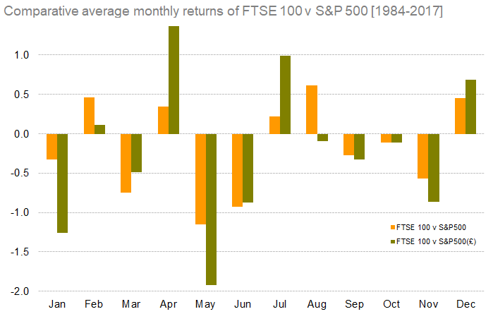 Comparative average monthly returns of FTSE 100 v S&P 500 [1984-2017]