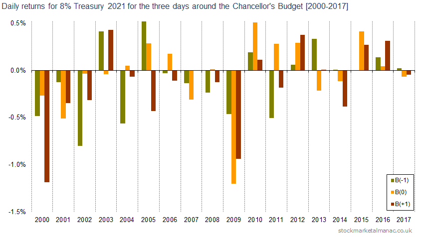 Daily returns for 8 Treasury 2021 for the three days around the Chancellor's Budget [2000-2017]