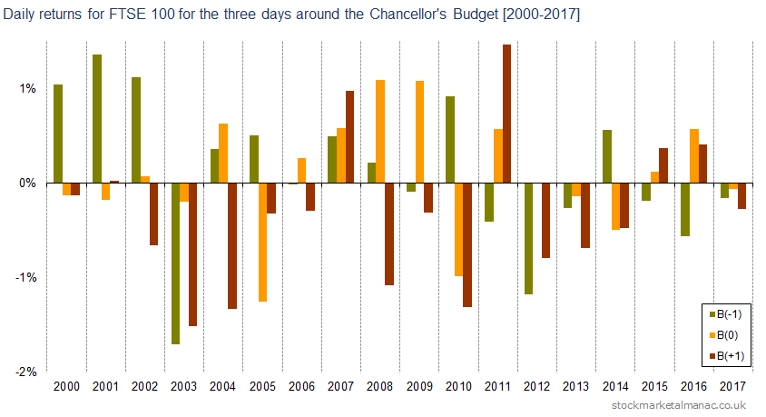 Daily returns for FTSE 100 for the three days around the Chancellor's Budget [2000-2017]