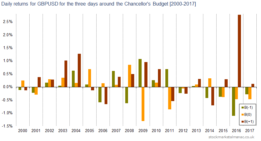 Daily returns for GBPUSD for the three days around the Chancellor's Budget [2000-2017]