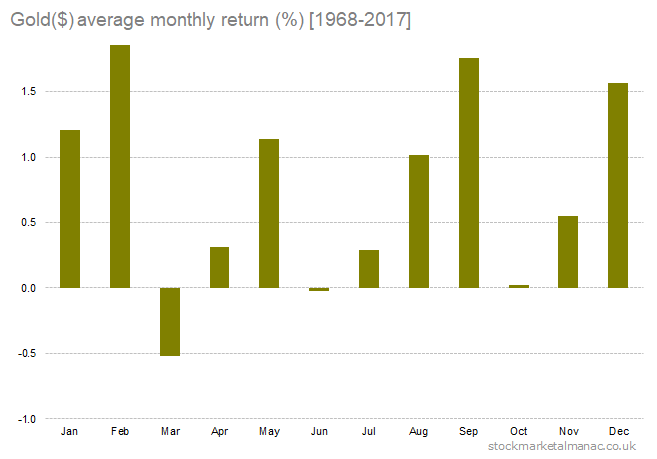 Gold($) average monthly return [1968-2017]