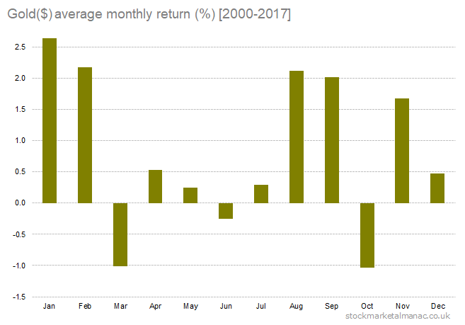 Gold($) average monthly return [2000-2017]