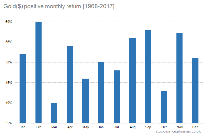Gold($) positive monthly return [1968-2017]