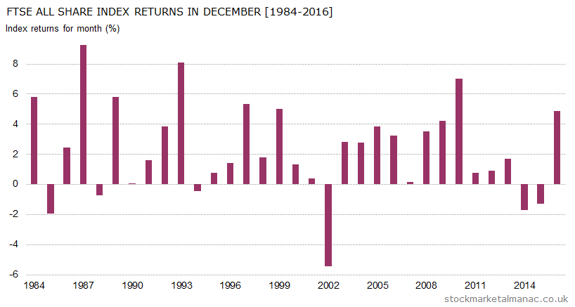 Monthly returns of FTSE All Share Index - December (1984-2016)