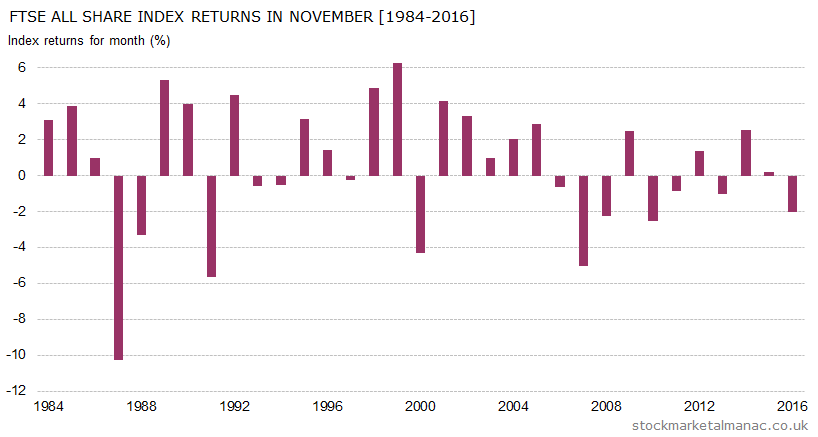 Monthly returns of FTSE All Share Index - November (1984-2016)