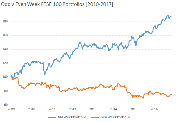 Odd v Even Week FTSE 100 Portfolios [2010-2017]