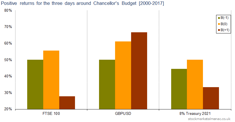 Positive returns for the three days around Chancellor's Budget [2000-2017]