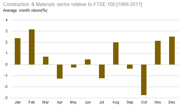 Construction & Materials sector relative to FTSE 100 (average)[1999-2017]