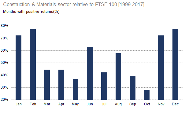 Construction & Materials sector relative to FTSE 100 (positive)[1999-2017]
