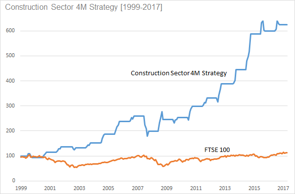 Construction Sector 4M Strategy [1999-2017]