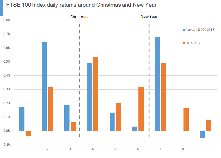 FTSE 100 Index daily returns around Christmas and New Year