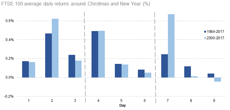 FTSE 100 average daily returns around Christmas and New Year [1984-2017]