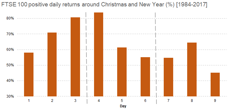 FTSE 100 positive daily returns around Christmas and New Year [1984-2017]