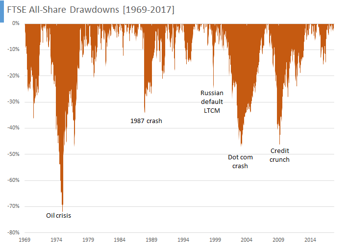 FTSE All-Share Drawdowns [1969-2017]