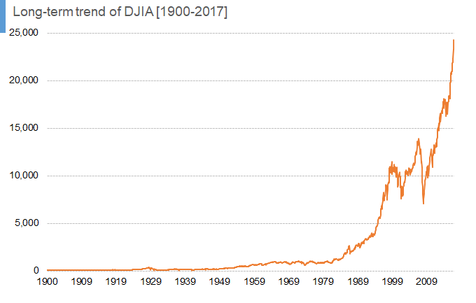 Long-term trend of DJIA [1900-2017] 01