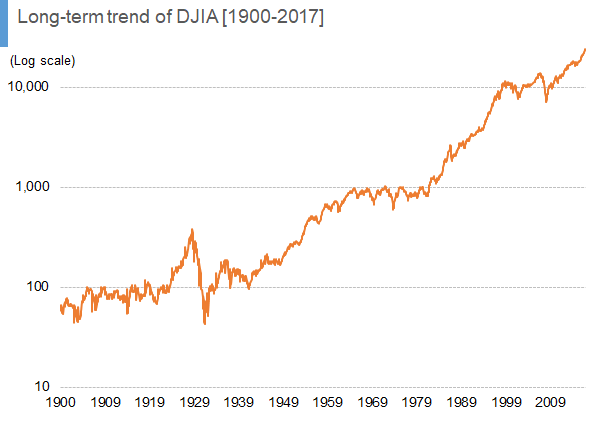 Long-term trend of DJIA [1900-2017] 02