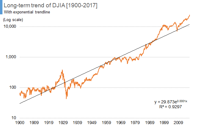 Long-term trend of DJIA [1900-2017] 03