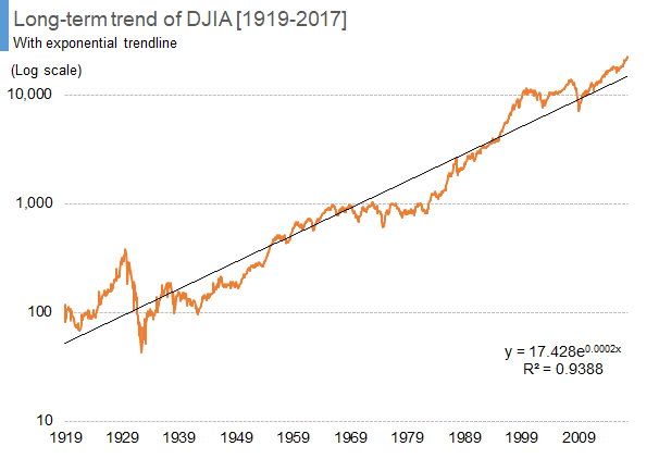 Long-term trend of DJIA [1919-2017]