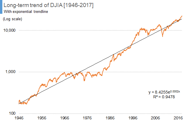 Long-term trend of DJIA [1946-2017]