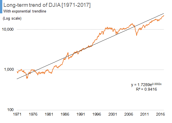 Long-term trend of DJIA [1971-2017]